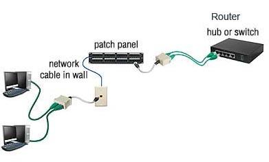 NETWORK SPLITTER CABLE SHIELDED 100BASET 10BASET NETWORK, COUPLER ...